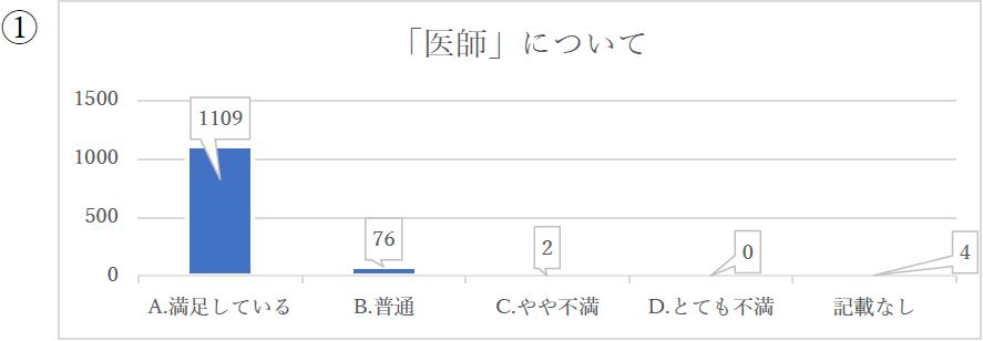 「医師」について 棒グラフ 1109:満足している 76:普通 2:やや不満 0:とても不満 4:記載なし