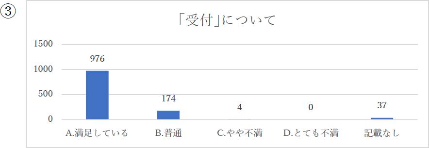 「受付」について 976:満足している 174:普通 4:やや不満 0:とても不満 37:記載なし